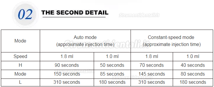 The speed has three grades which are low speed, medium speed and high speed.